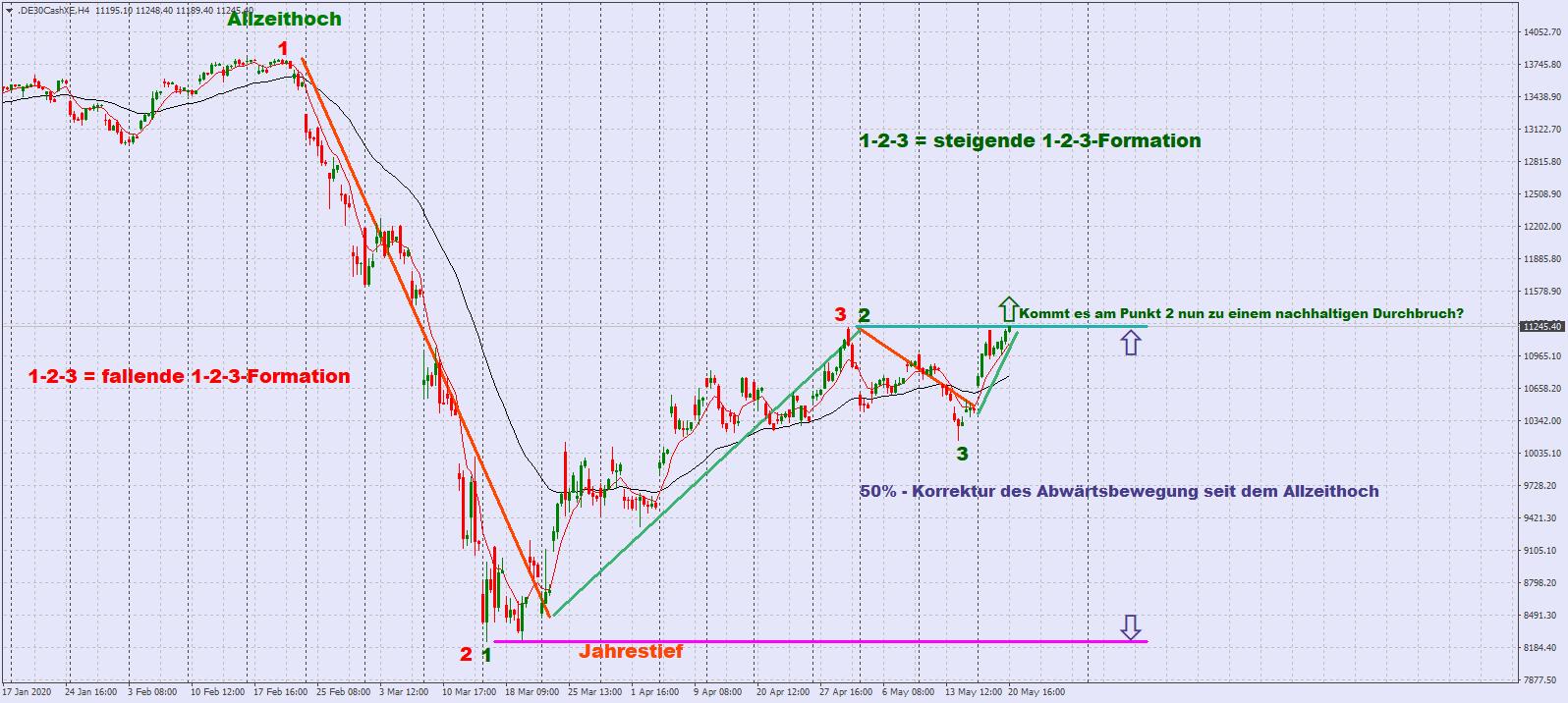 DAX in Form am Punkt 2 der steigenden 1-2-3-Formation im 4-Stundenchart