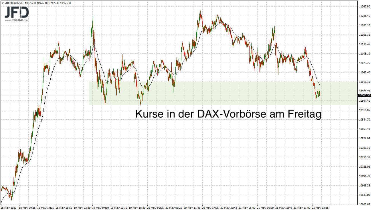 DAX Vorbörse in Unterstützung