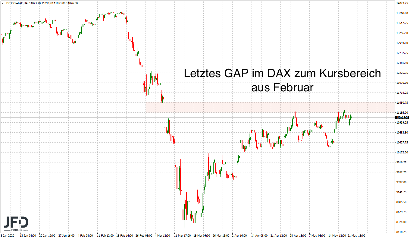 GAP im Big Picture DAX