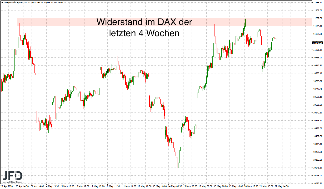 Focus on DAX resistance