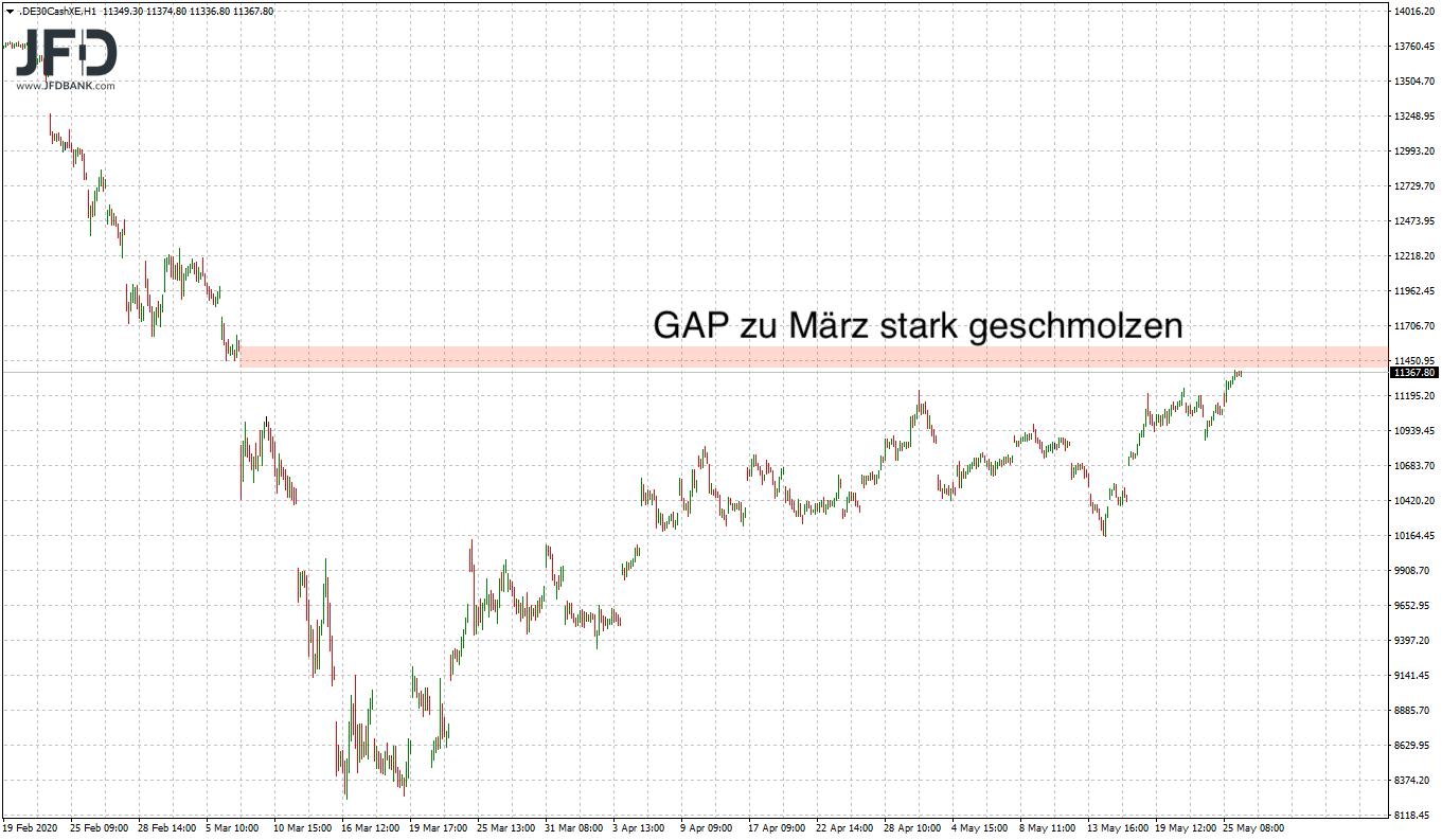Rückblick auf das DAX-GAP