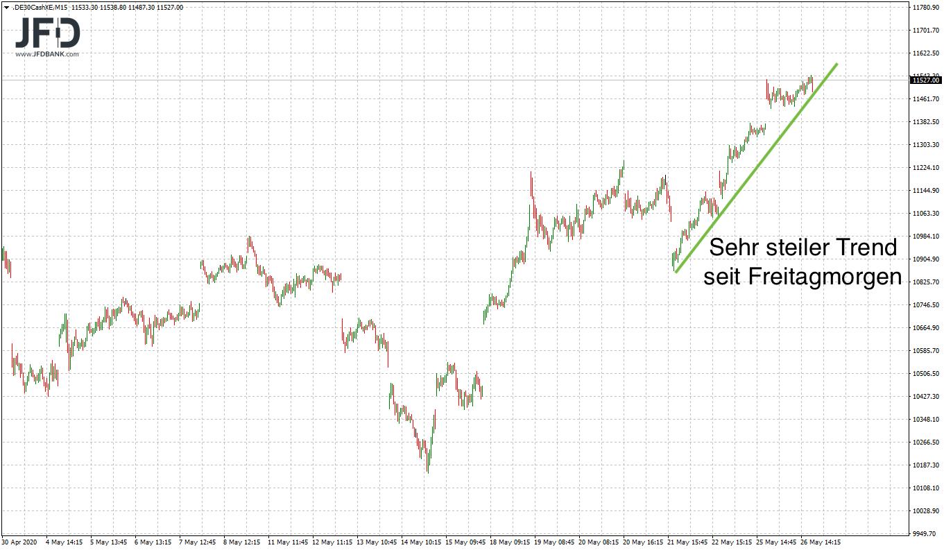 Steiler Trend im DAX