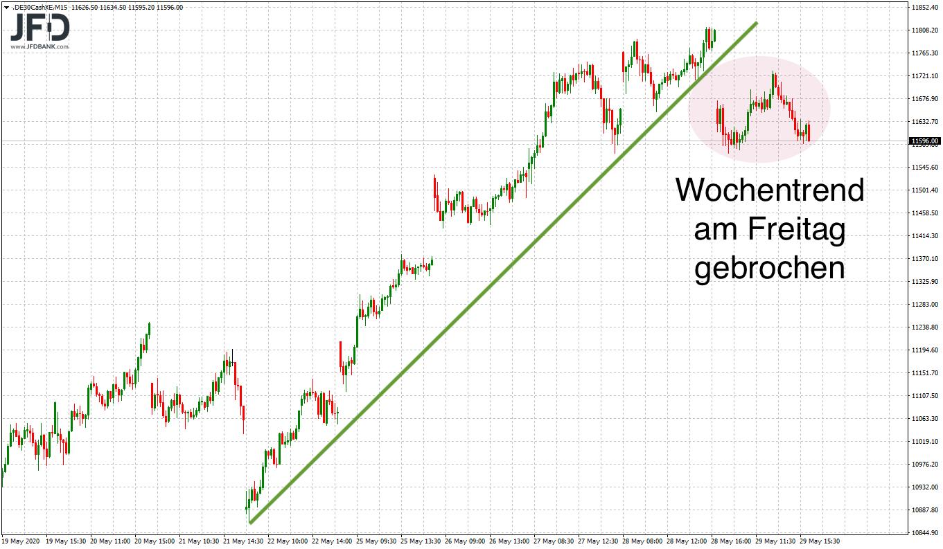 DAX-Trend der Woche gebrochen