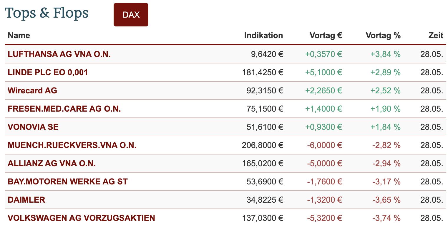 DAX-Aktienliste Top und Flop