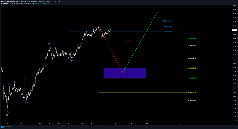Brent-Analyse im Chartbild