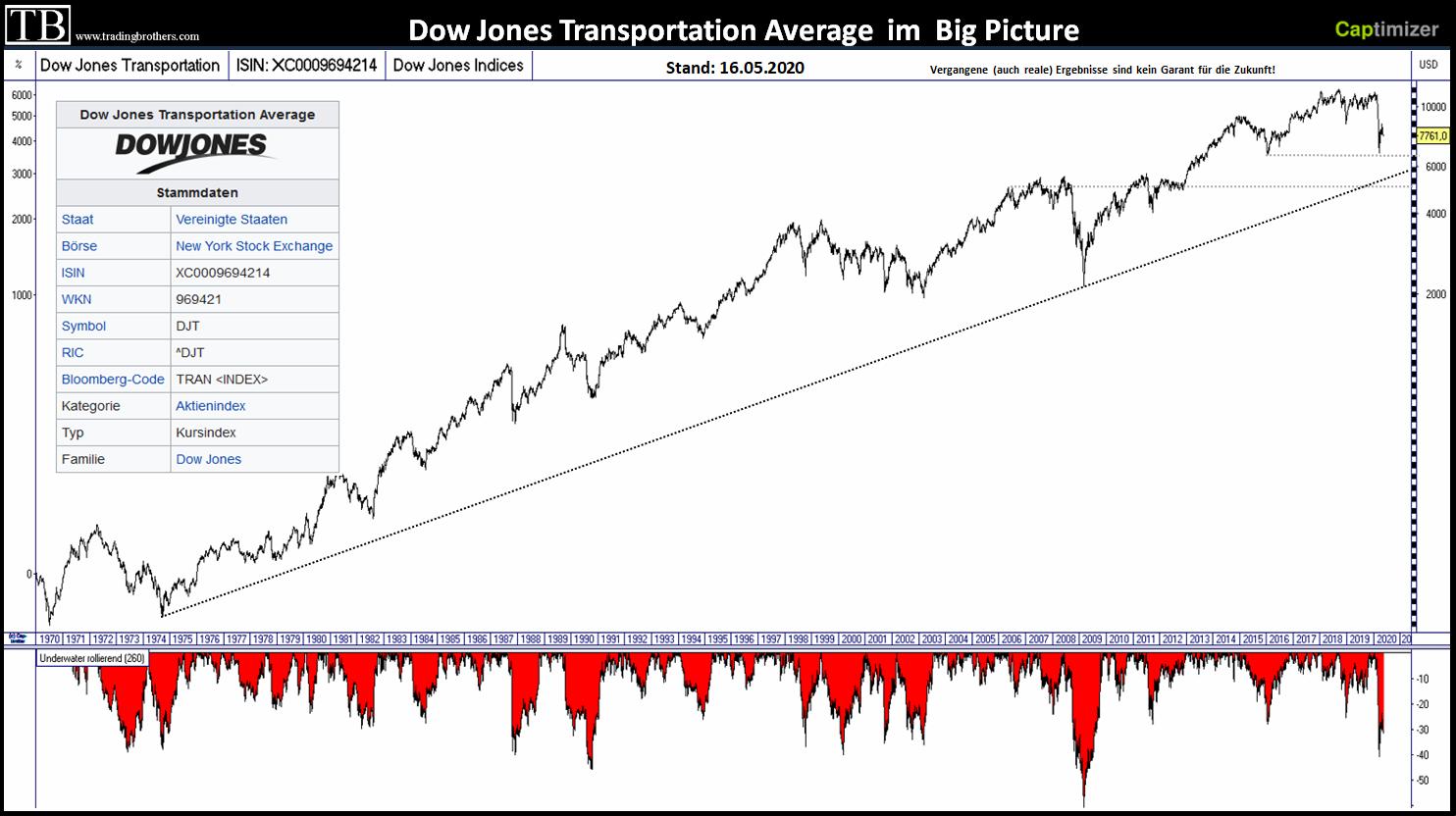 Dow Jones Transport in der Chartanalyse