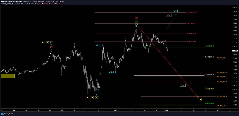 Gold-Chartanalyse mit Szenario