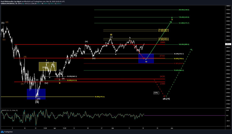 Erwartung für den S&P500