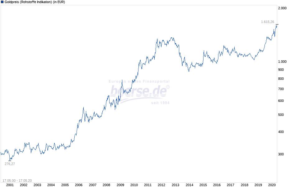 Langfrist-Chart Gold in Euro von boerse.de