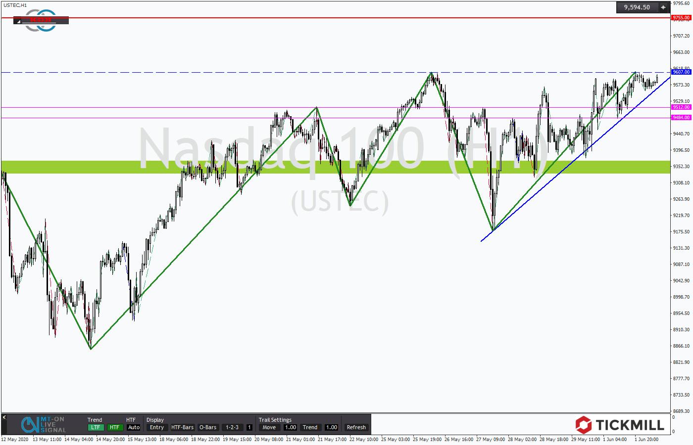 Tickmill-Analyse: Dreieck im NASDAQ