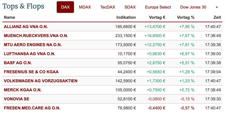 DAX Top / Flop von Lang&Schwarz
