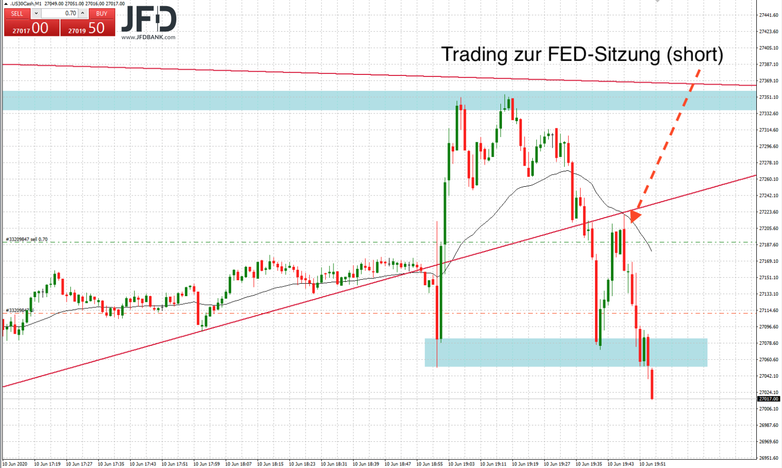 FED-Trade im Dow Jones