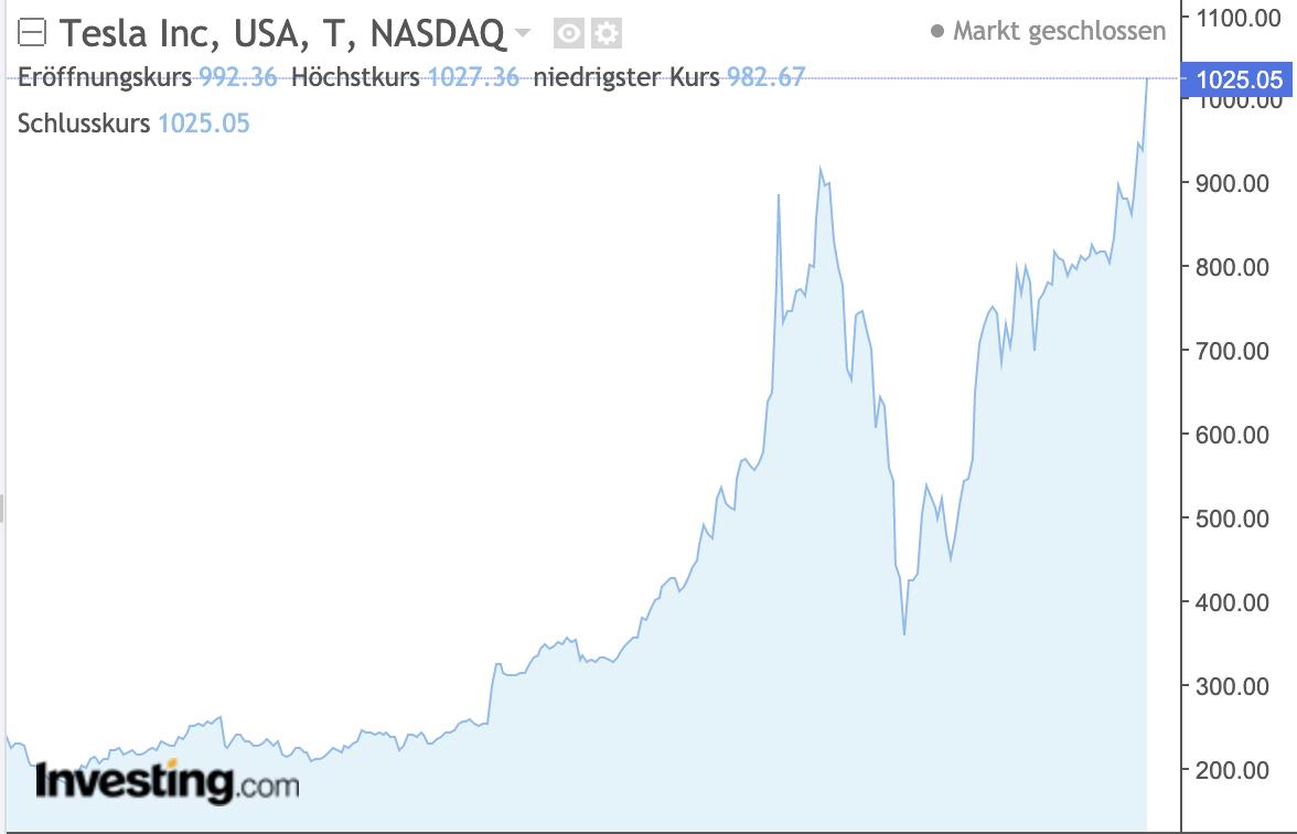 Tesla-Aktie erstmalig über 1.000 US-Dollar