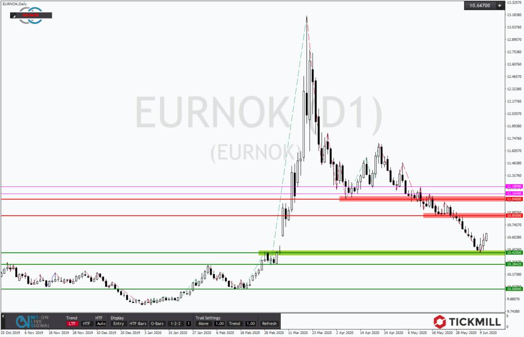 Tickmill-Analyse: EURNOK mit Gap-Close