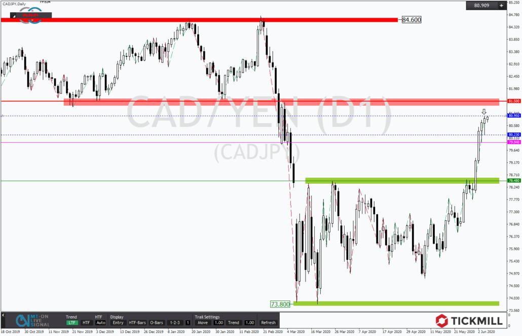 Tickmill-Analyse: CADJPY kurz vor Widerstand