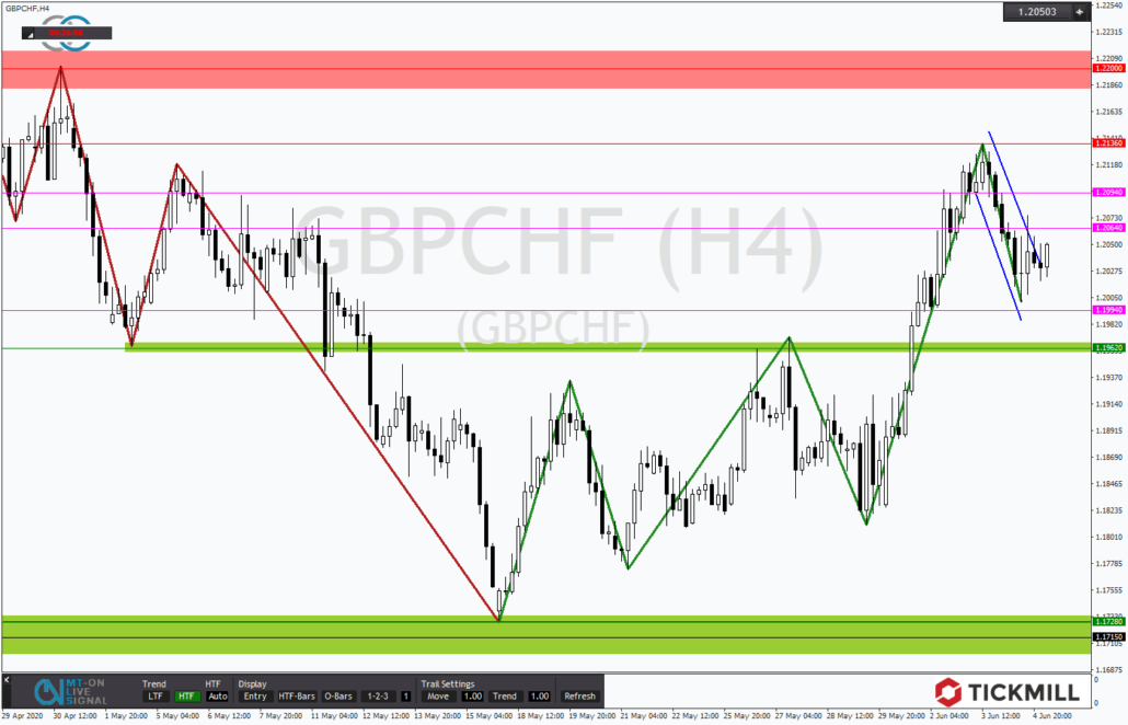 Tickmill-Analyse: GBPCHF mit Bullenflagge