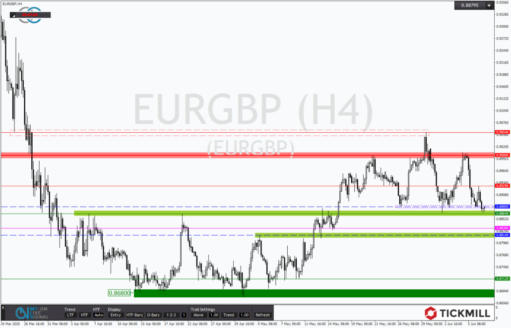 Tickmill-Analyse: EURGBP am Support