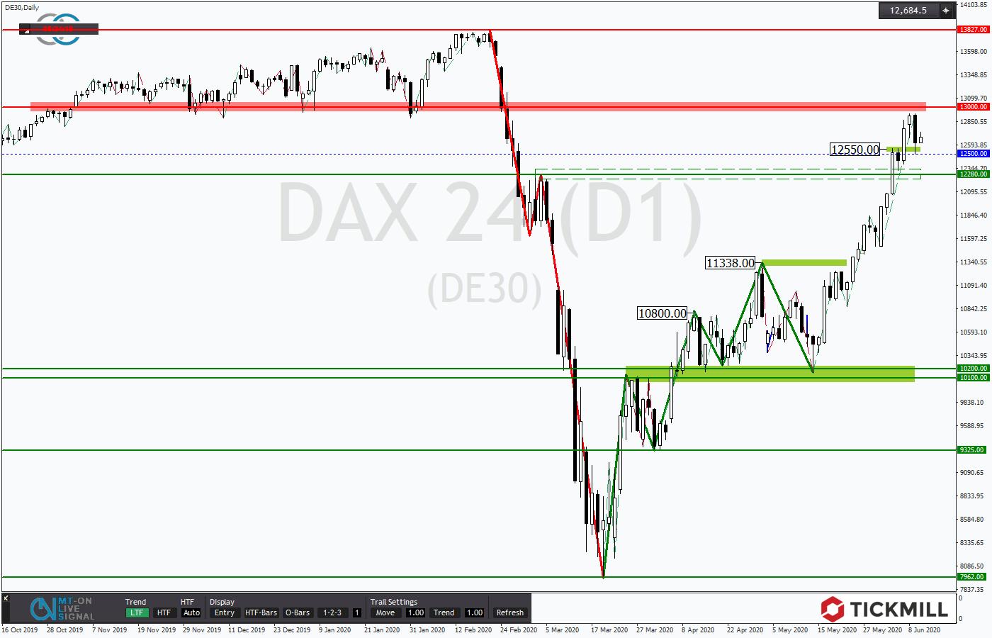 Tickmill-Analyse: Dax im Tagestrend