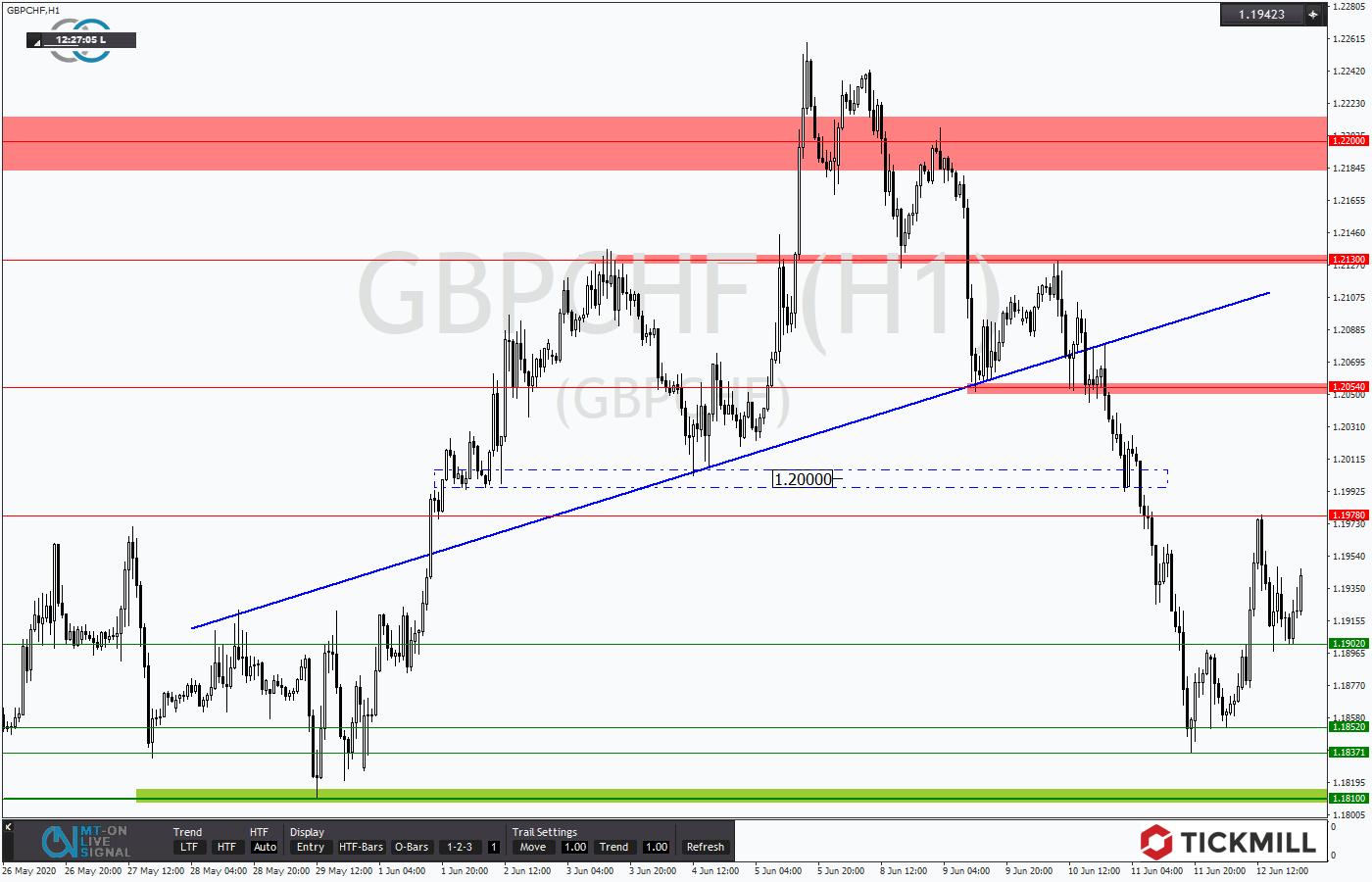 Tickmill-Analyse: GBPCHF mit kurzfristiger Kursumkehr