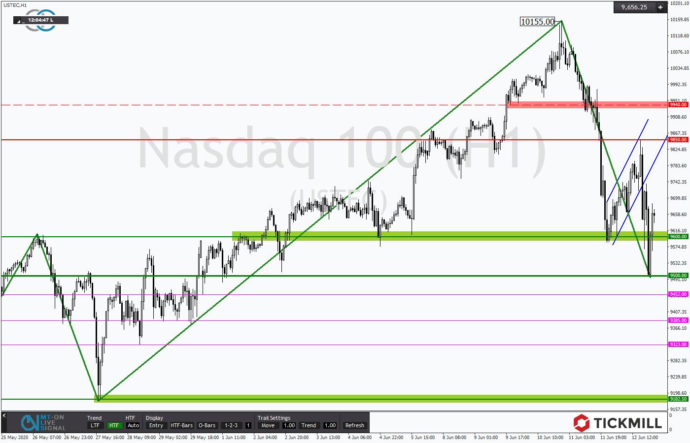 Tickmill-Analyse: NASDAQ im Korrekturmodus