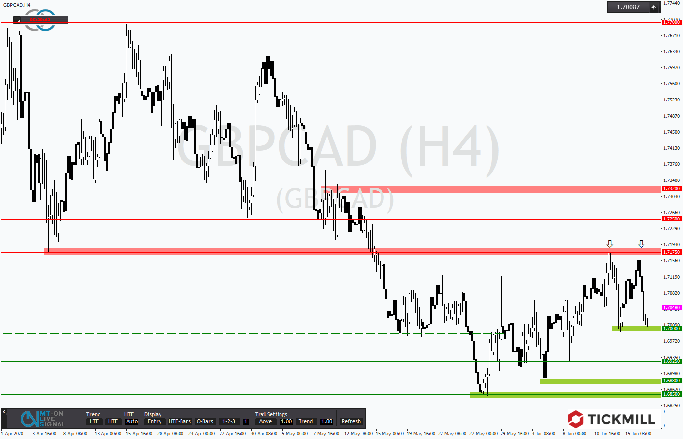 Tickmill-Analyse: GBPCAD mit Doppeltop