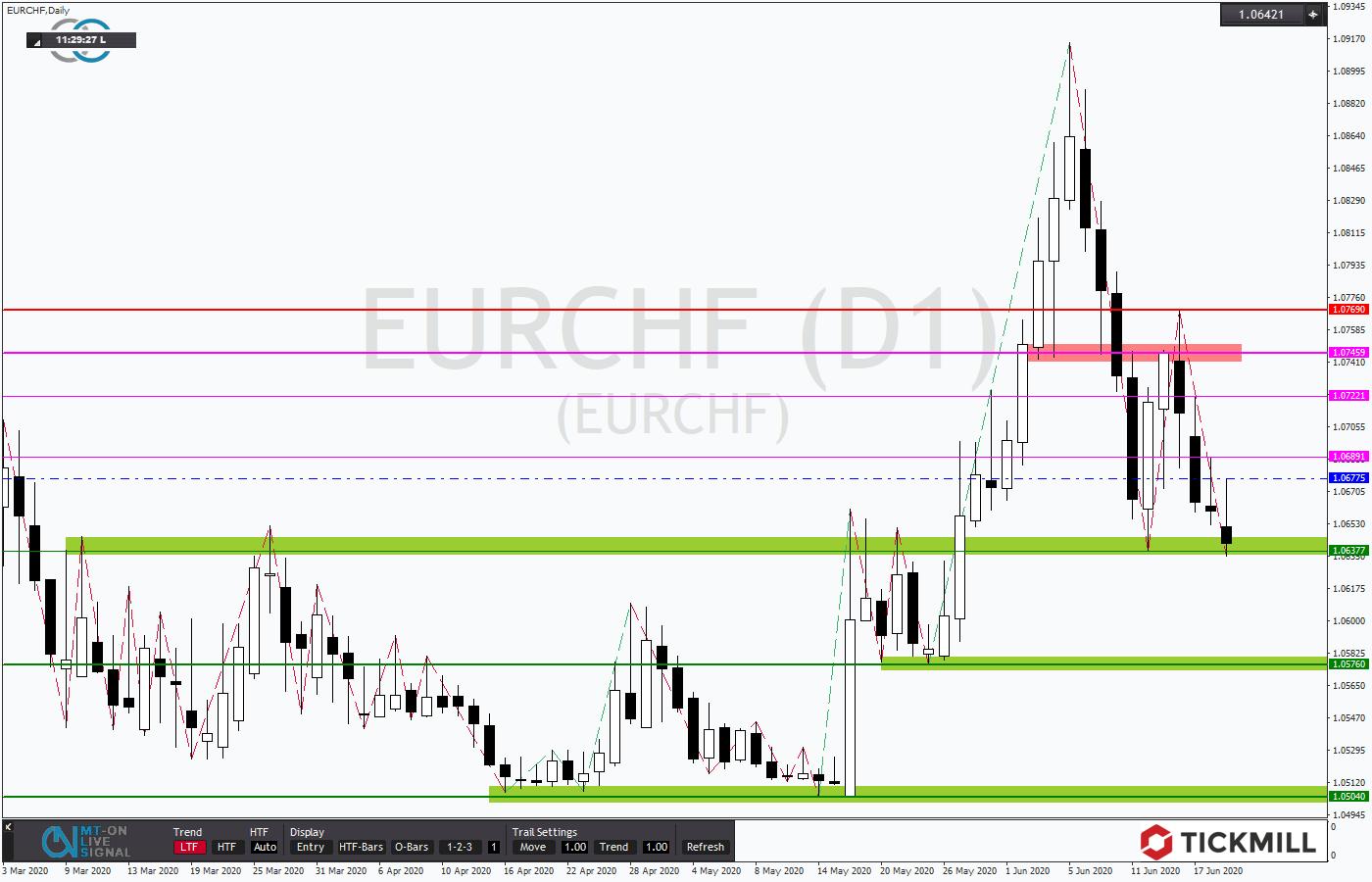 Tickmill-Analyse: EURCHF testet Unterstützung