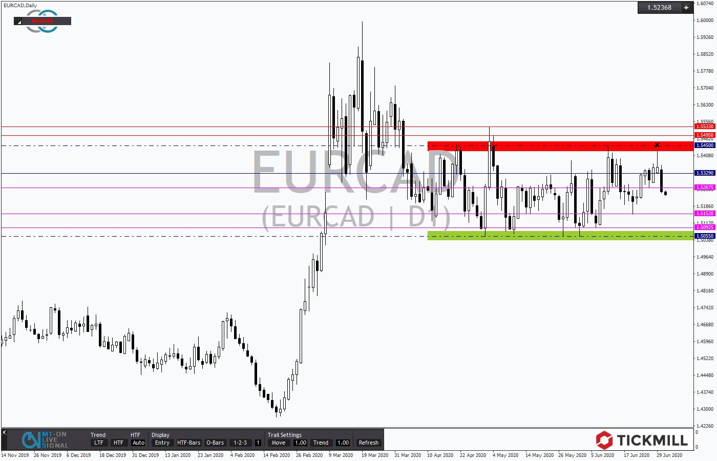 Tickmill-Analyse: EURCAD in Tradingrange