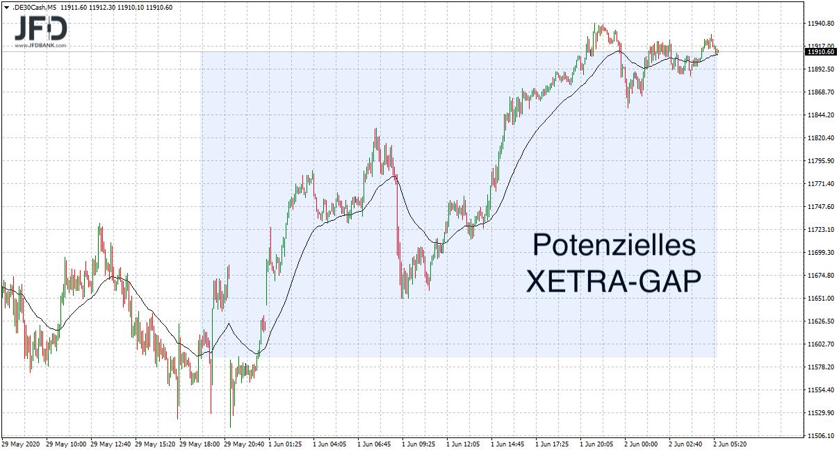 Potenzielles XETRA-GAP im DAX