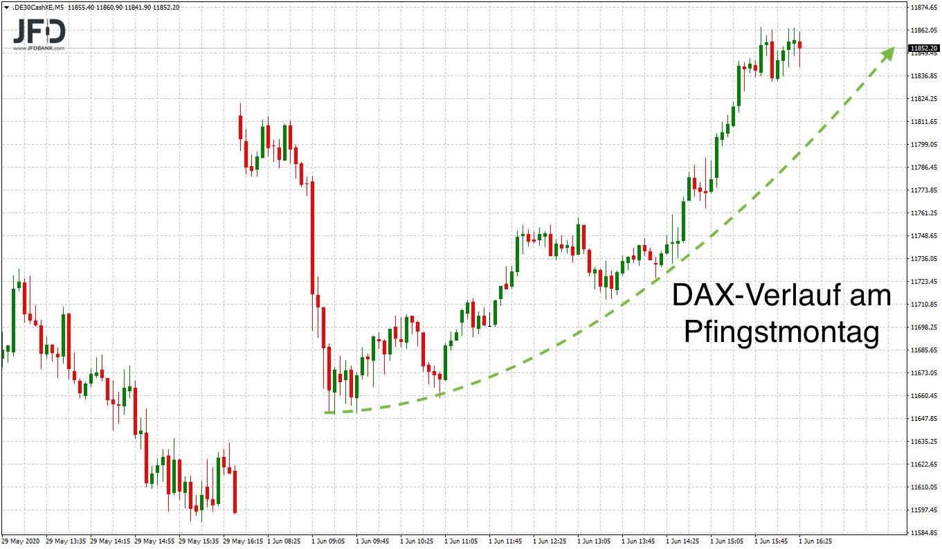 DAX-Indikation als Verlauf am Pfingstmontag