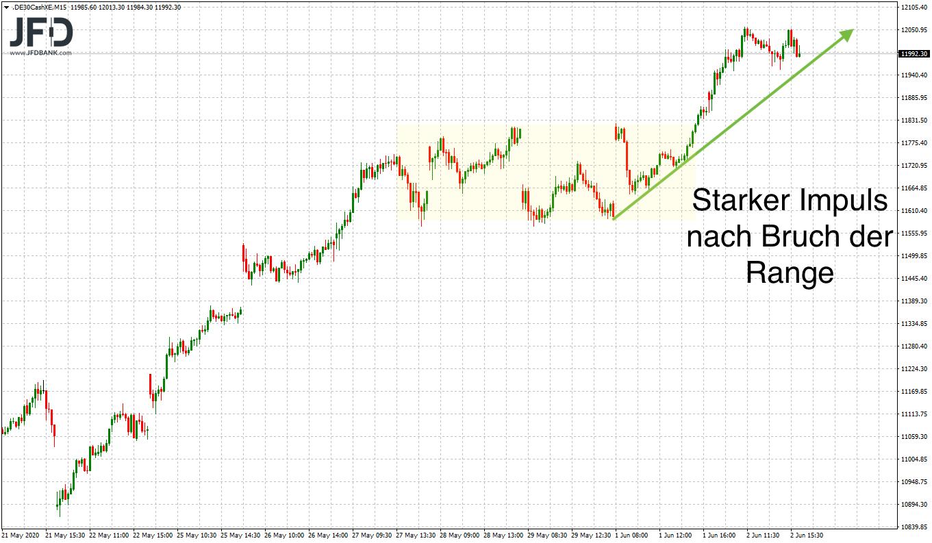 Mittelfristiger Chartblick im DAX