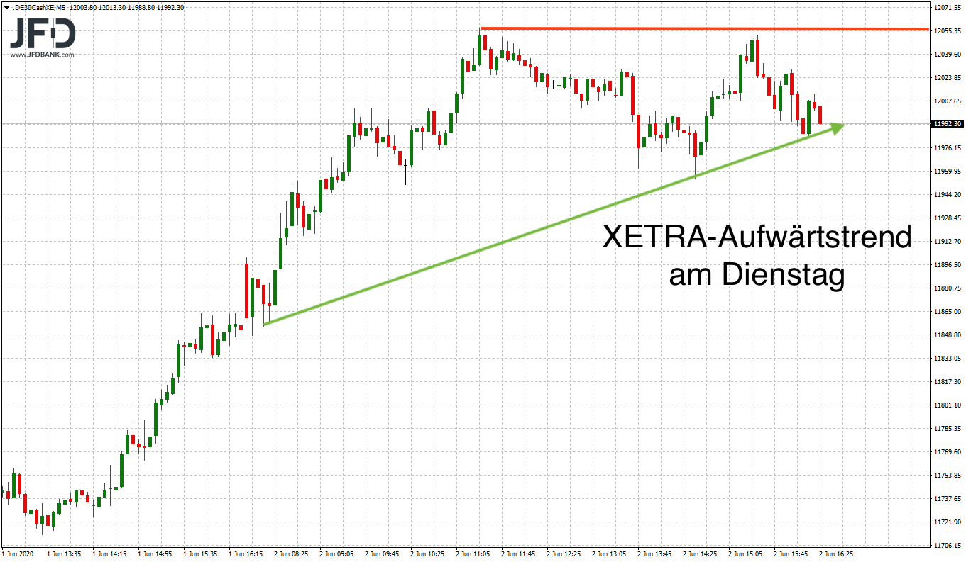 XETRA-Verlauf am Dienstag