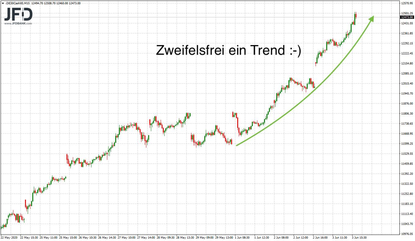 Mittelfristiger Trend im DAX