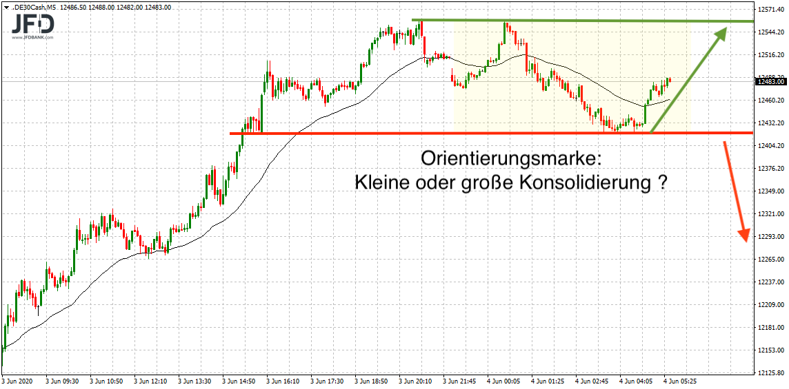 DAX-Trading am Donnerstag