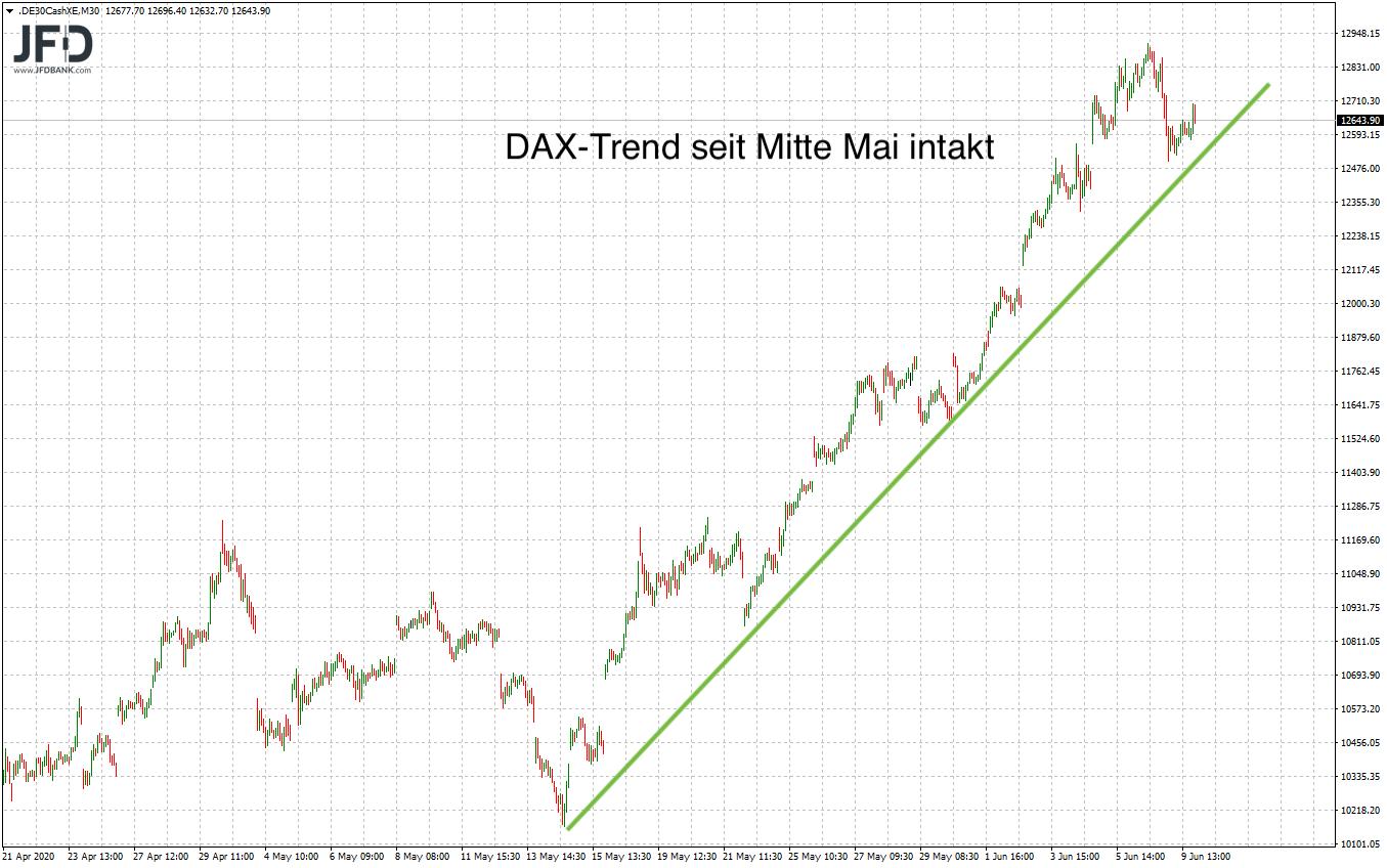 Zur Wochenmitte war der DAX-Trend noch intakt