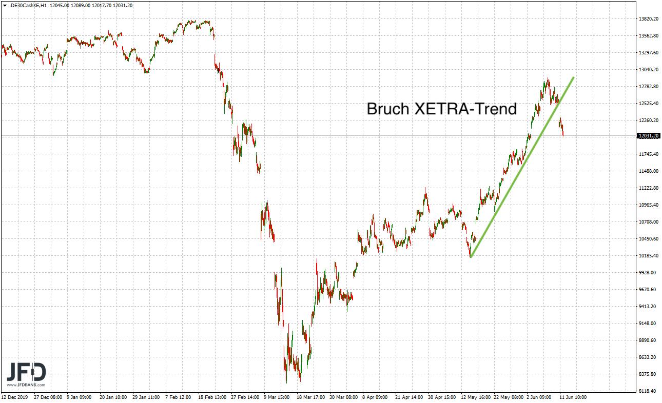 Bruch XETRA-Trend im mittelfristigen Zeitrahmen