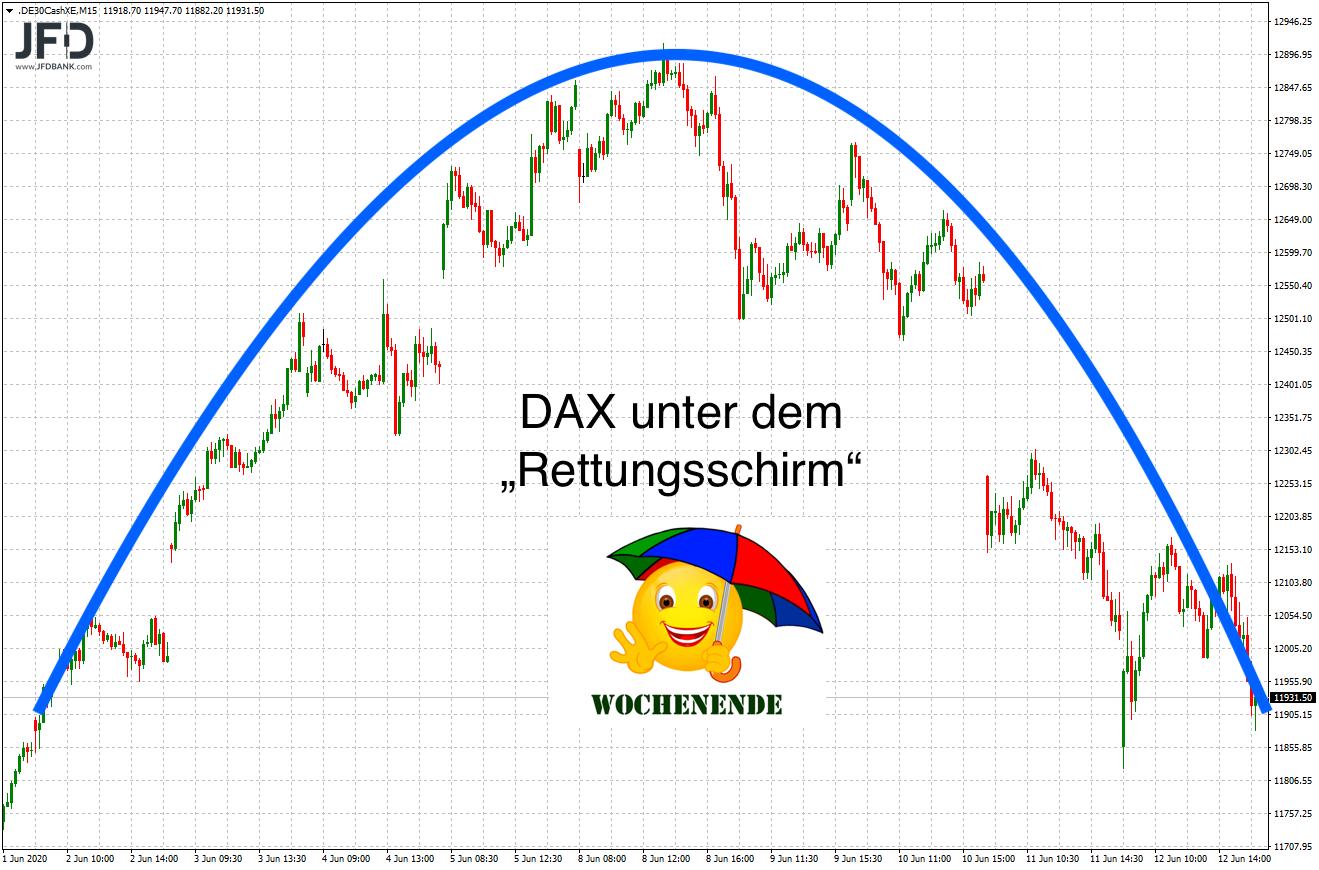 DAX-Entwicklung im Juni