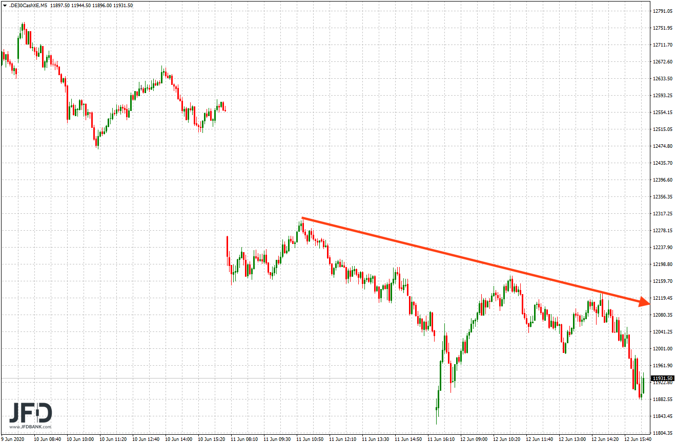 DAX Trendlinie kurzfristig