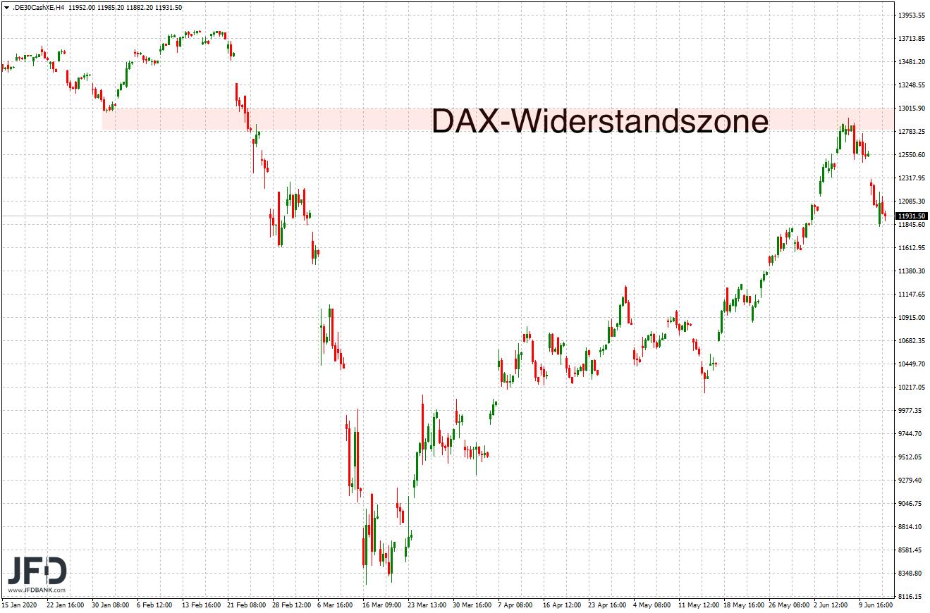 DAX-Widerstand um 13.000