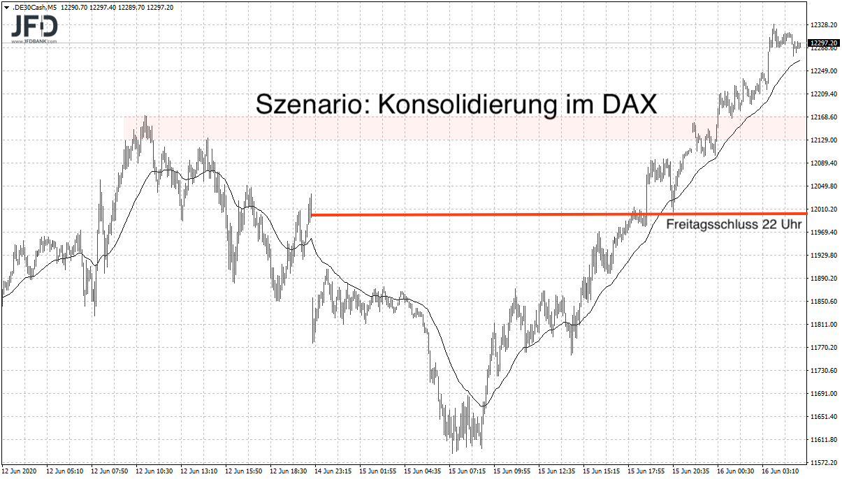 Konsolidierungsidee im DAX