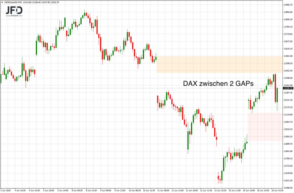 DAX weiterhin zwischen 2 GAPs
