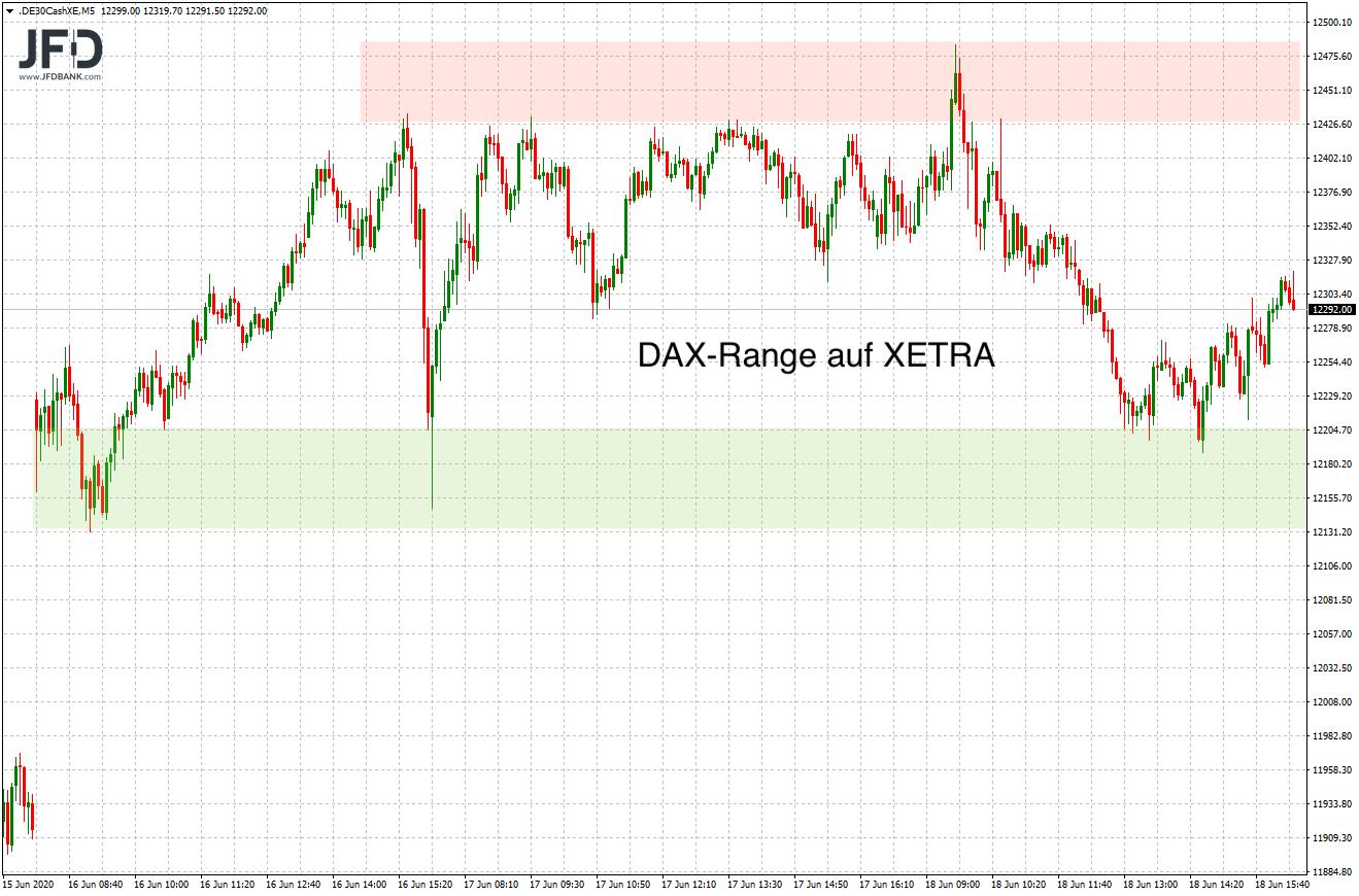 Seit mehreren Handelstagen Range im DAX