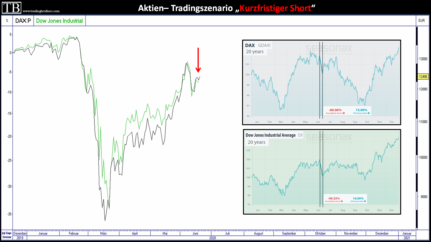 DAX und Dow Jones mit negativer Statistik (Seasonax)