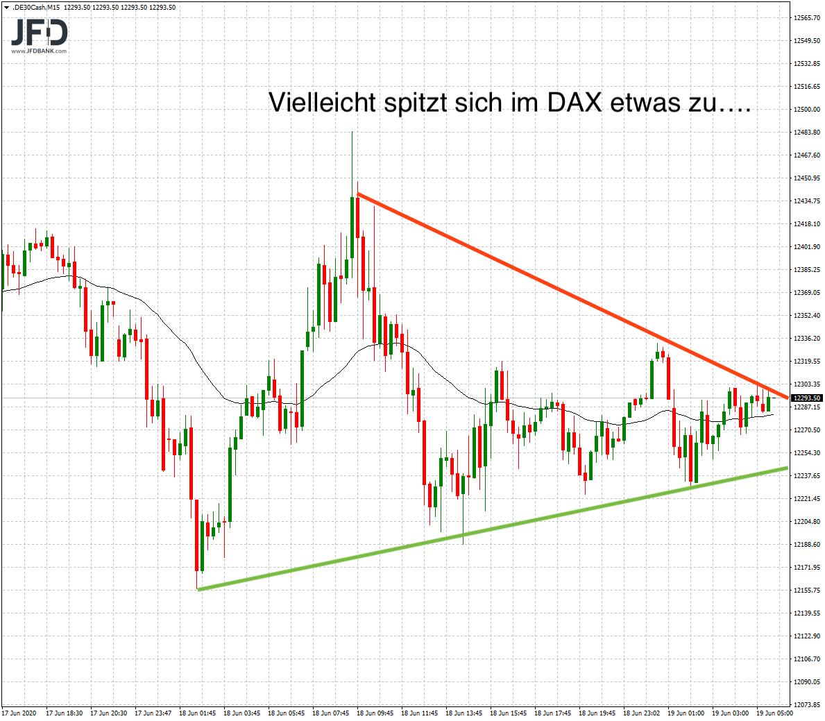 Spekulation auf DAX-Vola
