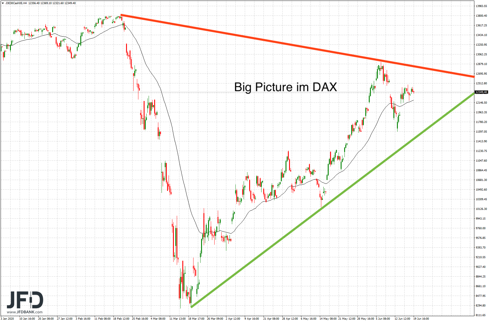 Big Picture im DAX