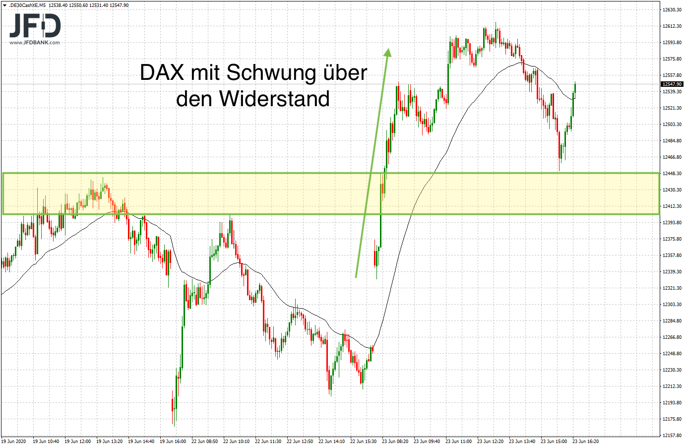DAX-Schwung am Dienstag