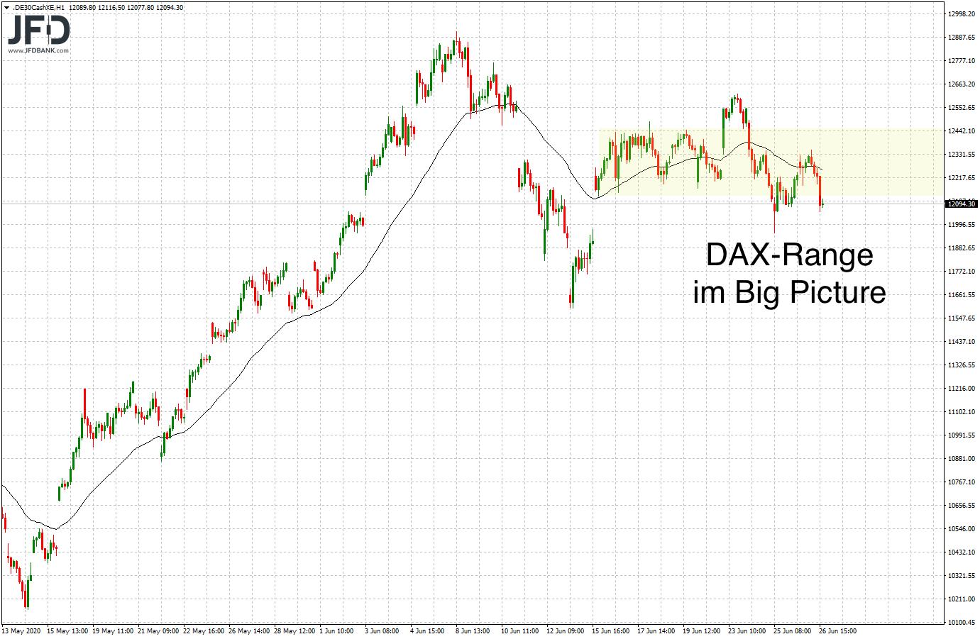 Range im Stundenchart DAX