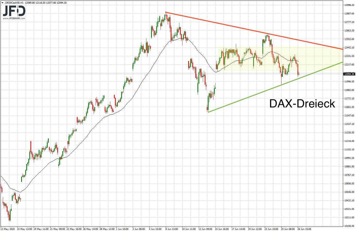 Rückblick auf das DAX-Dreieck