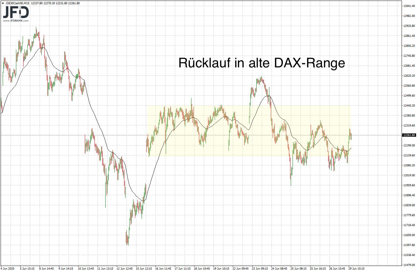 DAX-Range der letzten 10 Handelstage