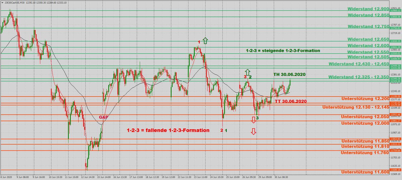 DAX in kleinen Schritten am Punkt 2 einer steigenden 1-2-3-Formation im 30-Minutenchart