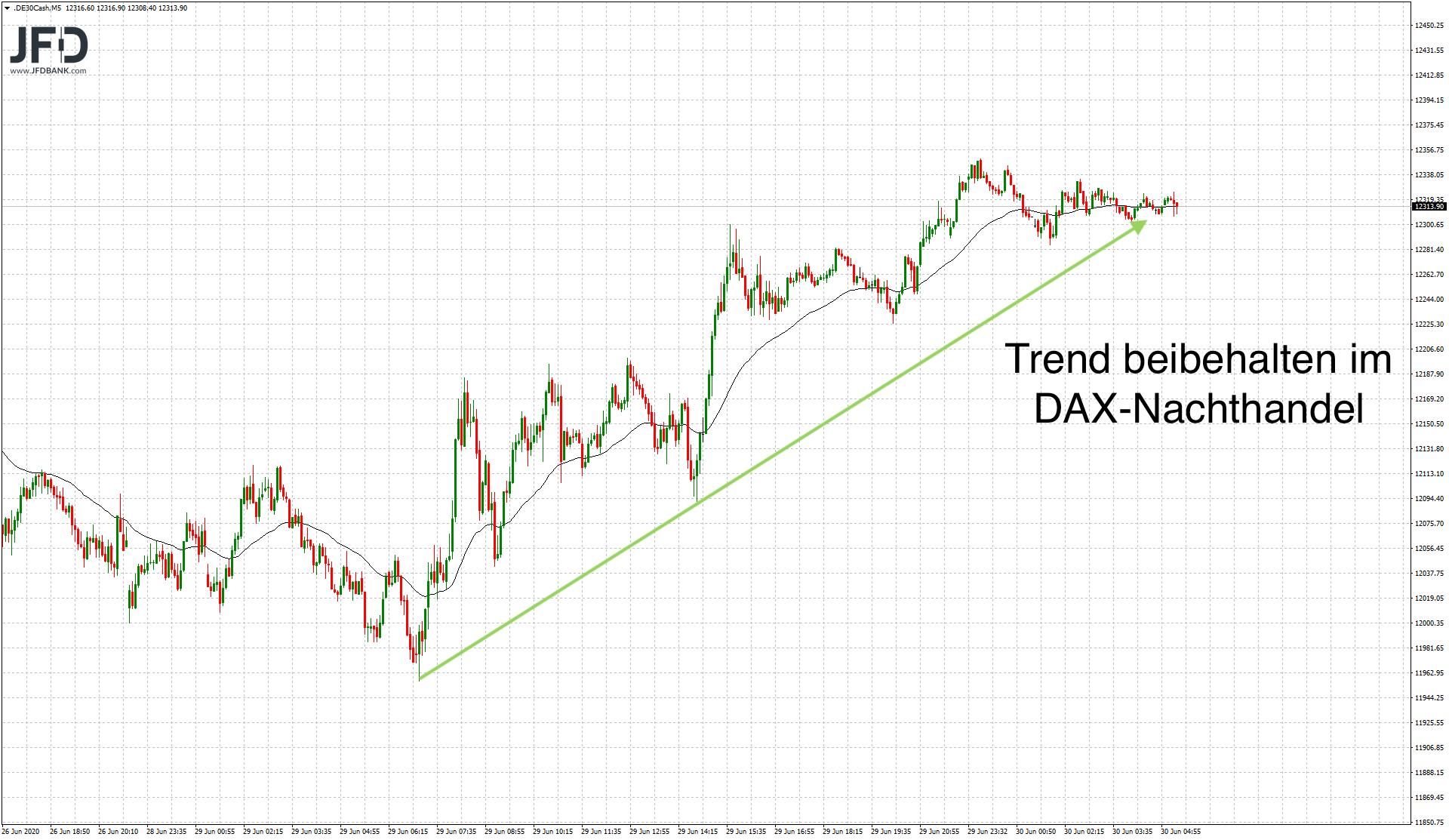 Trend seit Test der 12.000 am Montag im DAX